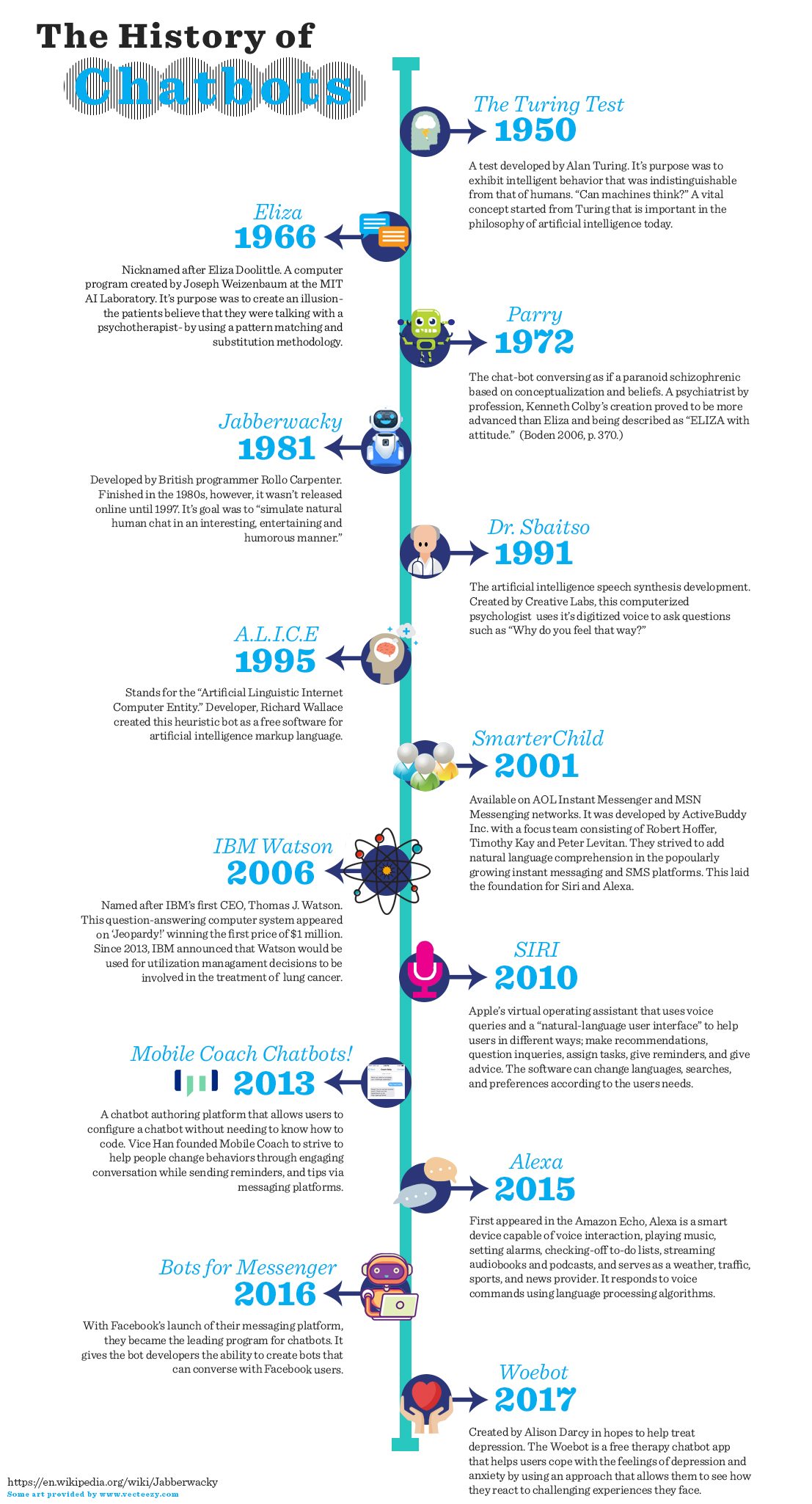 History of Chatbots