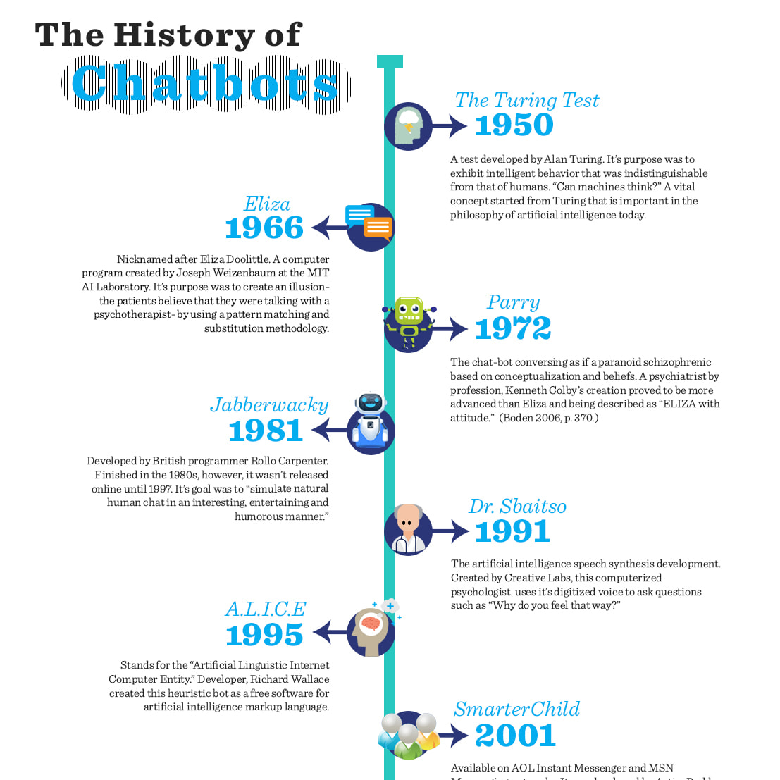 Chatterbots 2 – A History of Chatbots
