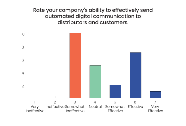 Chart showing Ability in Communicating