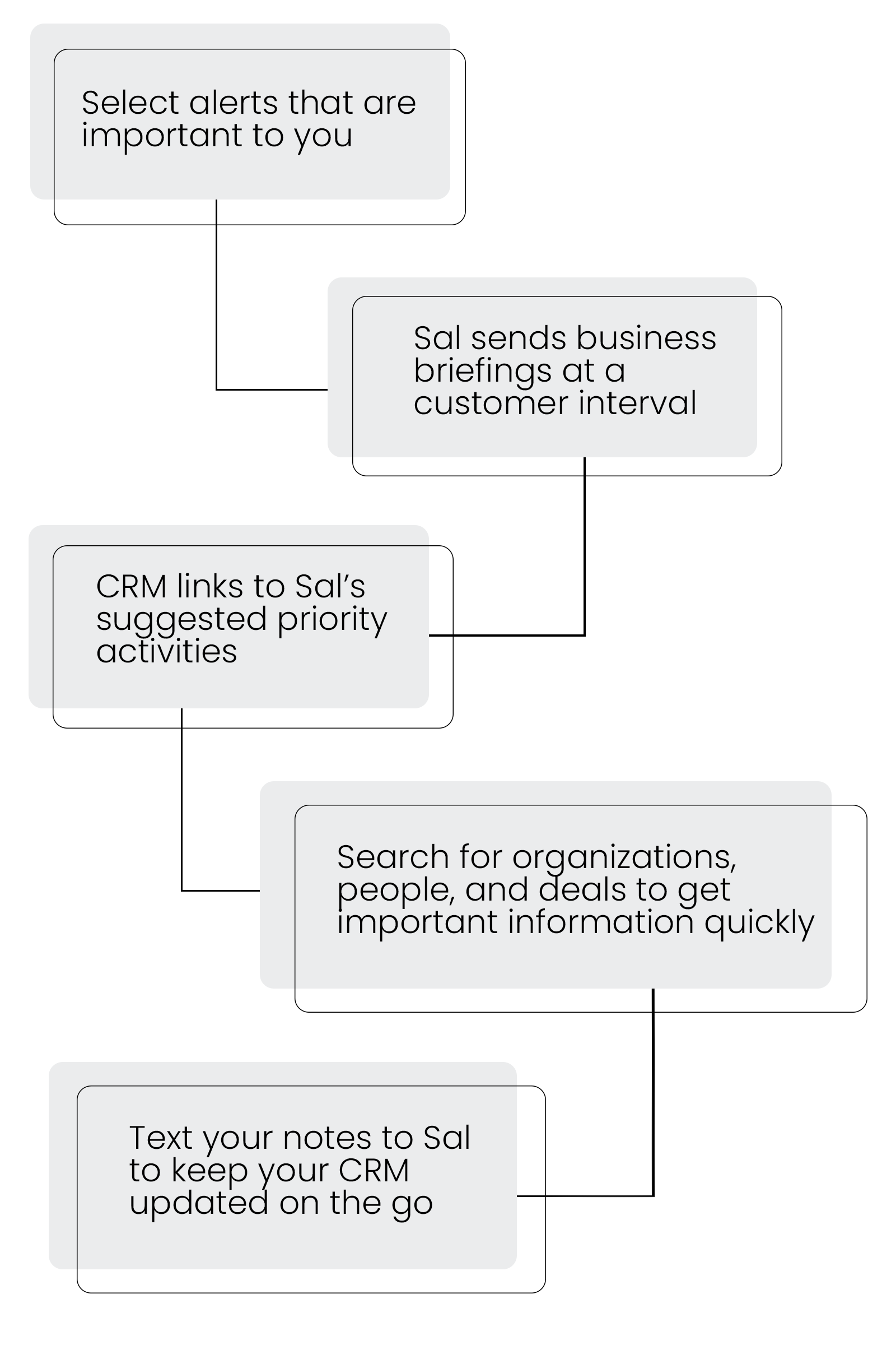 Description of the five ways Sal communicates with a sales team